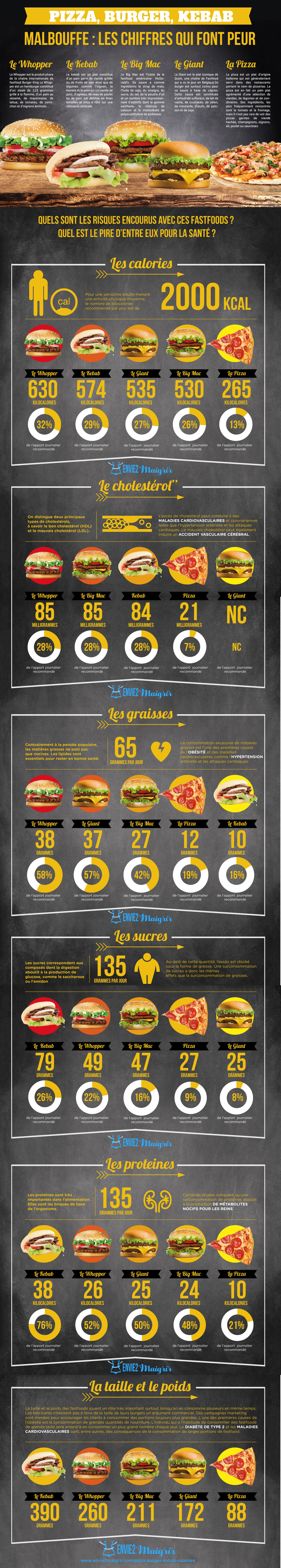 Infographie-malbouffe