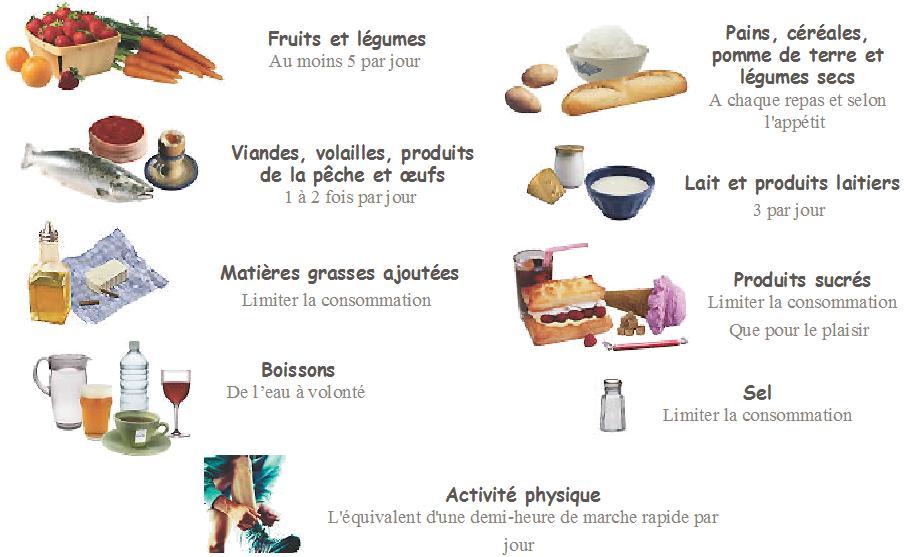 aliments à manger chaque jour