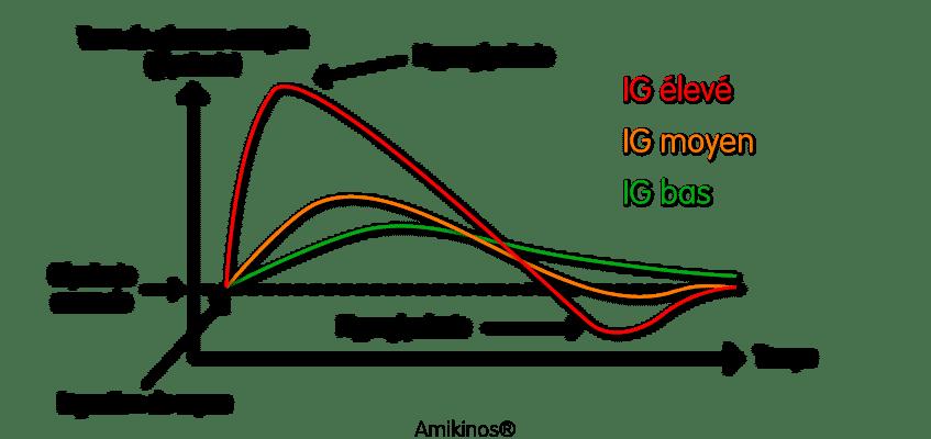 Evolution de l'index glycémique