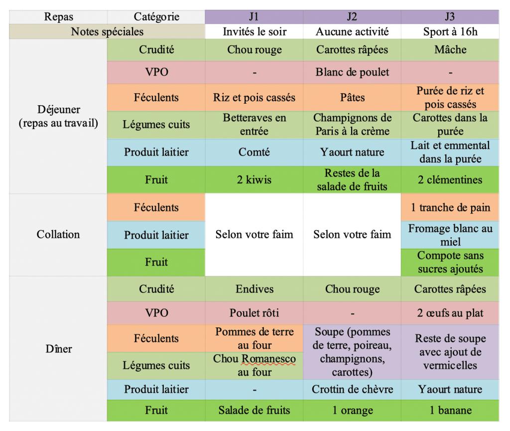 Exemple de menus variés et équilibrés pour 3 jours